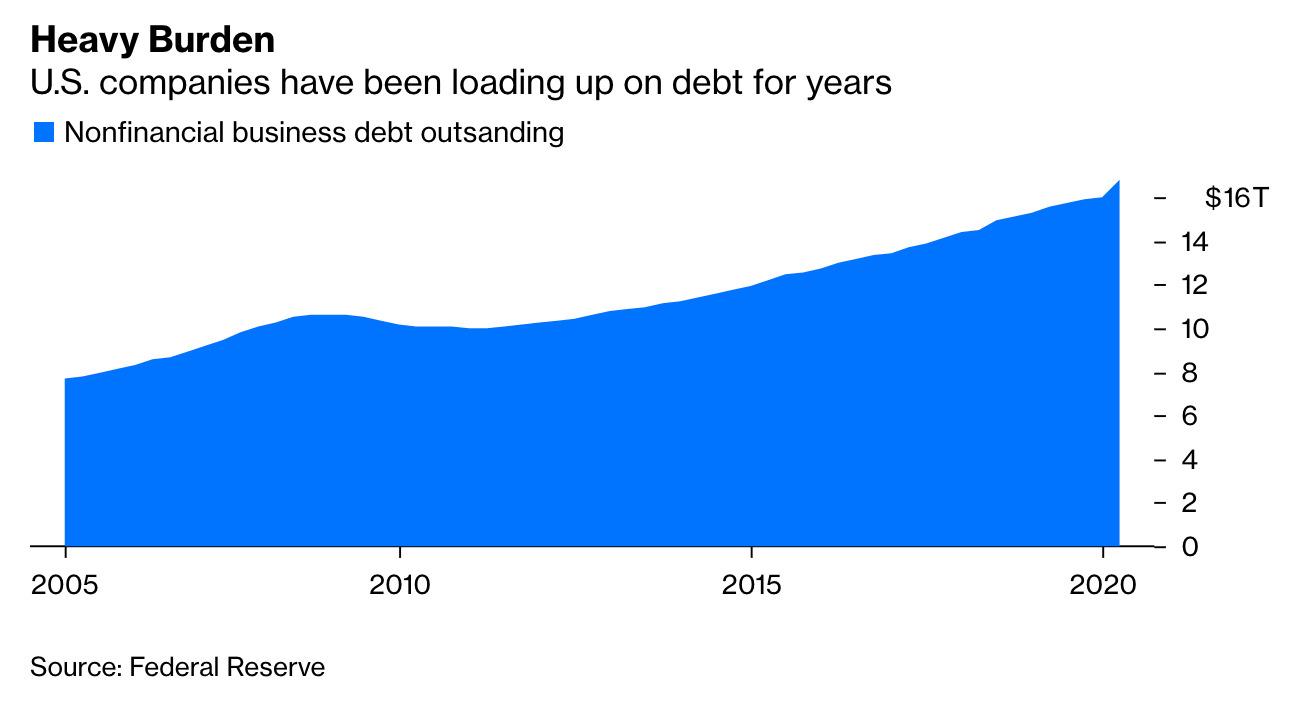 coporate_debt