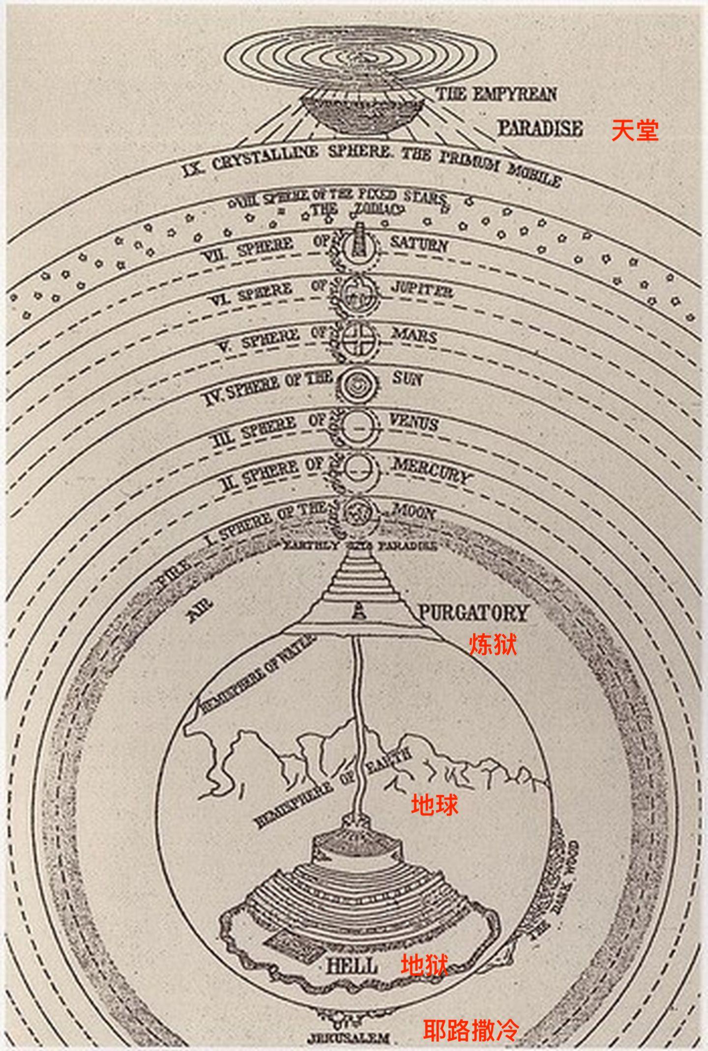 但丁神曲宇宙结构