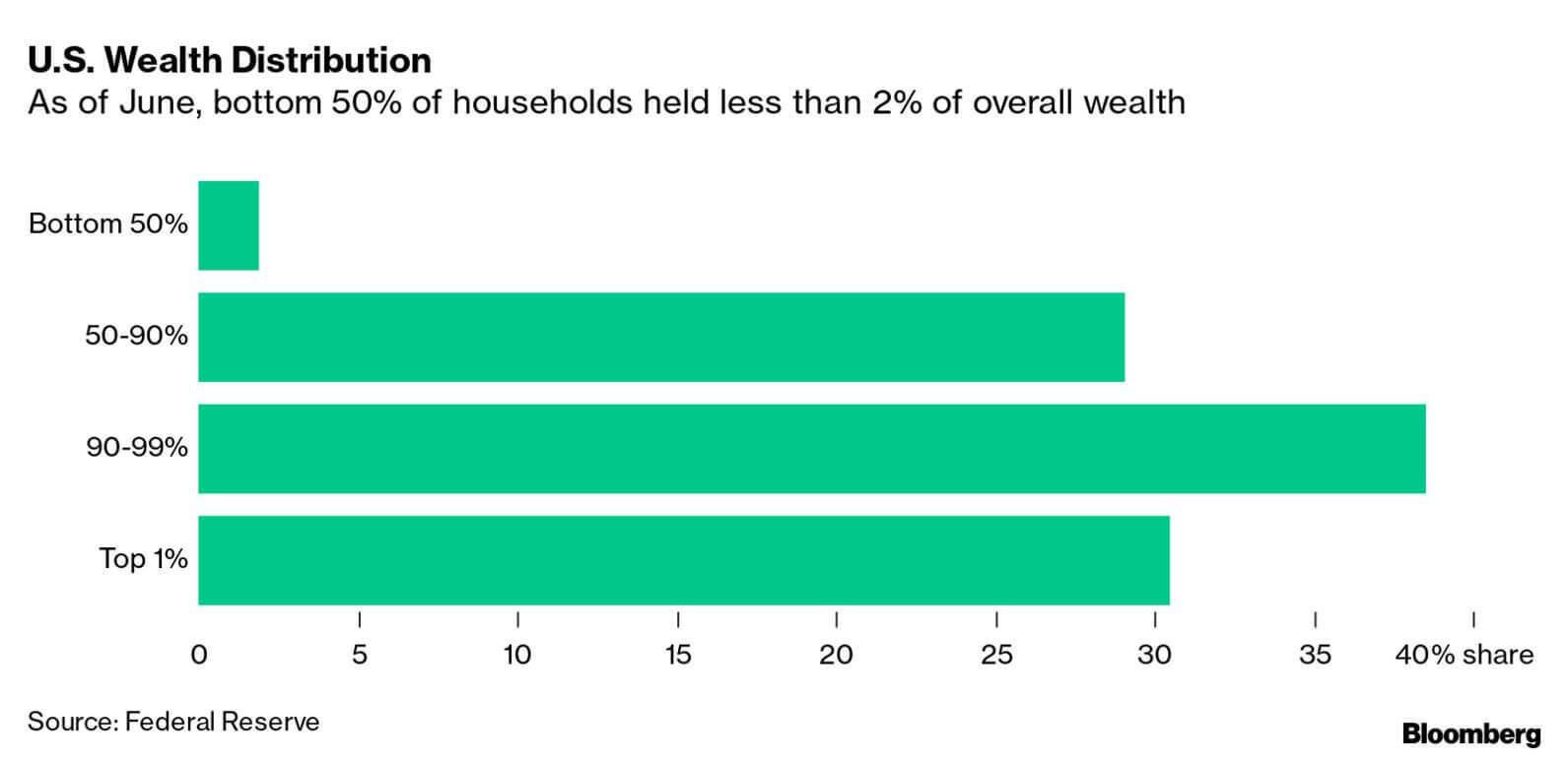 wealth_gap
